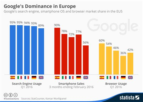 How Many Use Search Engines Android Y Chrome Dominan El Mercado Espa 241 Ol Y Europeo