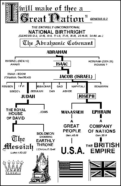printable family tree of abraham the family tree of abraham christian assemblies