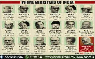 If I Were Prime Minister Of India Essay by Important Images Assessment Portal Entire Assessment Portal