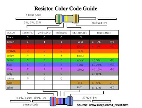 resistor colour code wheel whale of a time resistor color wheel