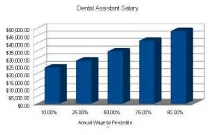 Dental Assistant Yearly Salary by Dental Assistant Salary Dental Assistant Today