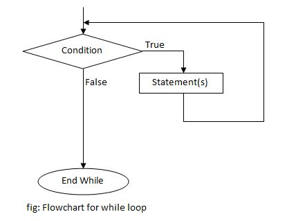flowchart for for loop in c while loop in c programming programtopia