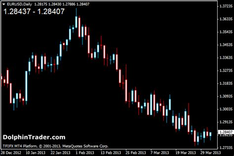 bid price ask bid price metatrader 4 indicator