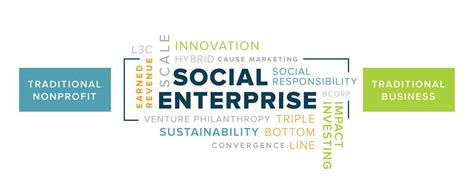 business plan template social enterprise why social entrepreneurship is awesome william poon