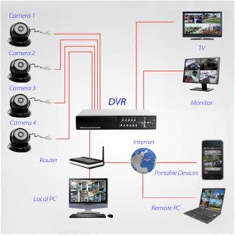installazione impianti videosorveglianza a roma