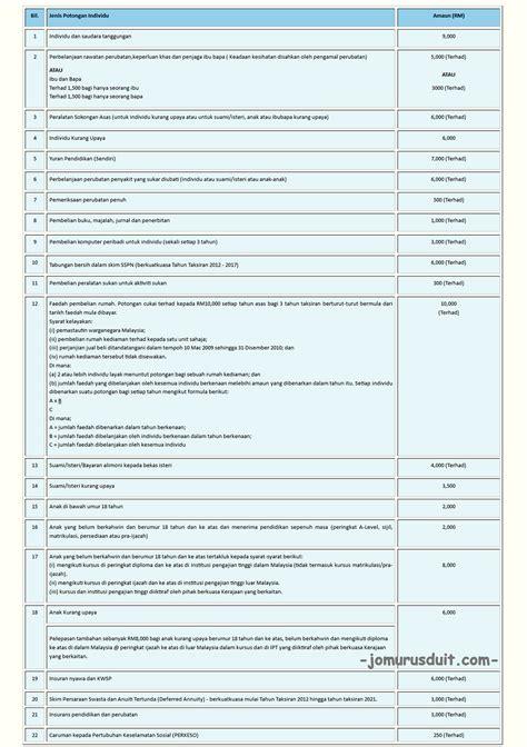 penyata e filing lhdn 2015 lhdn jadual cukai berjadual 2016 jadual potongan pcb