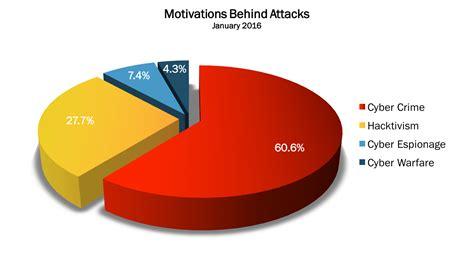 attack statistics january 2016 cyber attacks statistics hackmageddon