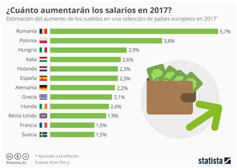 porcentaje de detracciones por transporte 2016 aumentos de salarios en algunos pa 237 ses de europa