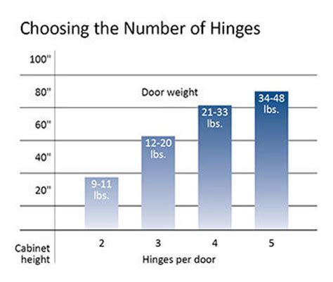 how many hinges per cabinet door try cup hinges for your cabinets learn how to choose