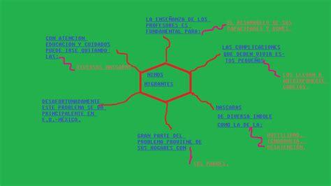 las imagenes mentales son curso b learning ni 209 os migrantes mapa mental