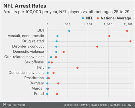 Nfl Players Arrest Records What Predicts Nfl Arrest Records Position Or Disposition Sociological Images