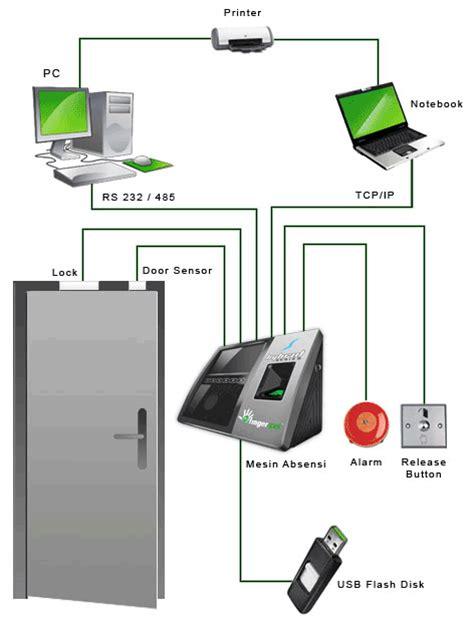 Mesin Absensi Sensor Wajah mesin absensi finger print sidik jari mesin absensi sms