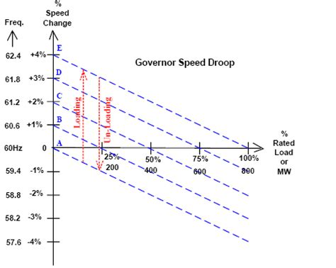 what is droop control for a generator ? quora
