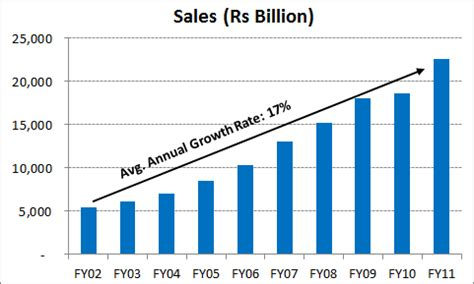 10 graphs on 10 year performance of indian companies