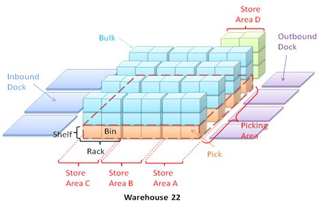 location and layout of warehouse wms in microsoft dynamics ax 2009 outbound process setup