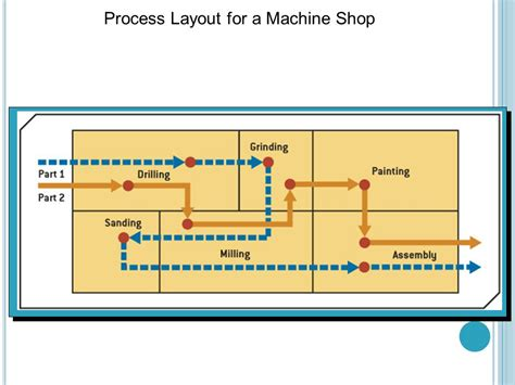 layout of process operations technology management jmp 5023 ppt video