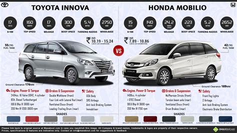 innova vs exora autos post