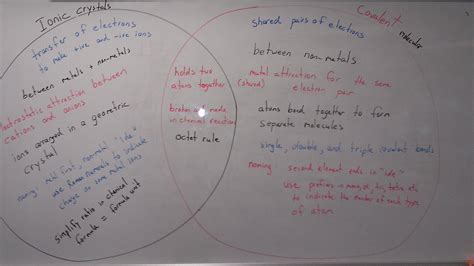 comparing elements and compounds venn diagram water dissolving diagram water free engine image for