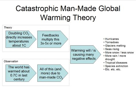 Global Warming Causes And Effects Essay by Global Warming Causes And Effects And Solutions Essay Dissertation