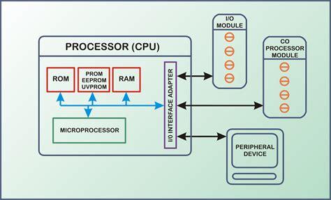c p u block diagram wiring diagram with description