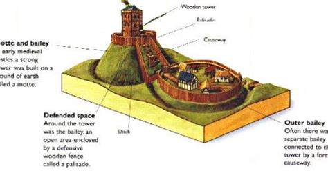 motte and bailey castle labeled diagram motte and bailey h箴ada絅 googlom grid