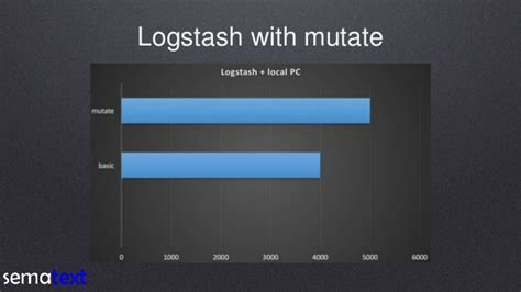 logstash template tuning elasticsearch indexing pipeline for logs