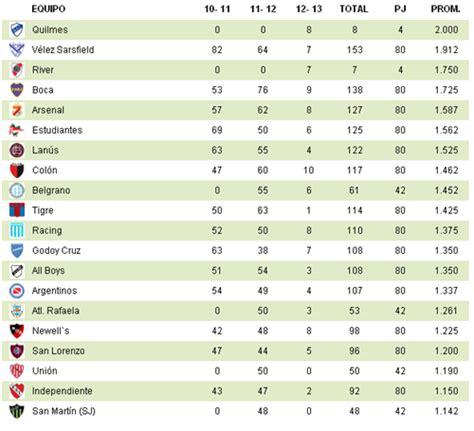 tabla del torneo argentino 2016 tabla torneo argentino 2016 search results calendar 2015