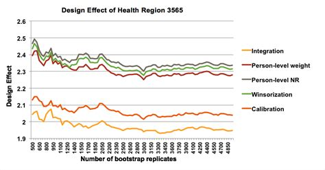 design effect weighting the impact of typical survey weighting adjustments on the
