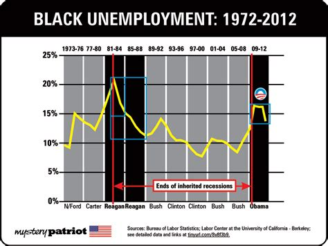black unemployment under obama chart dems made their bed with leftists now they must lie in it