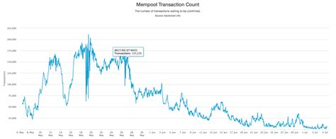 bitcoin unconfirmed transaction unconfirmed transactions queue and bitcoin fees drop