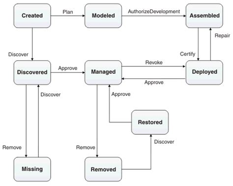 how to make state transition diagram default lifecycle state transition diagram