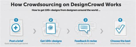 designcrowd one on one crowdsourcing for the creative industry masters of media