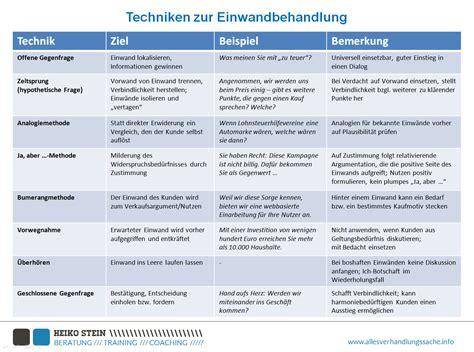 Bewerbung Welche Fragen Am Telefon Einwandbehandlung Acht M 246 Glichkeiten Einige Beispiele
