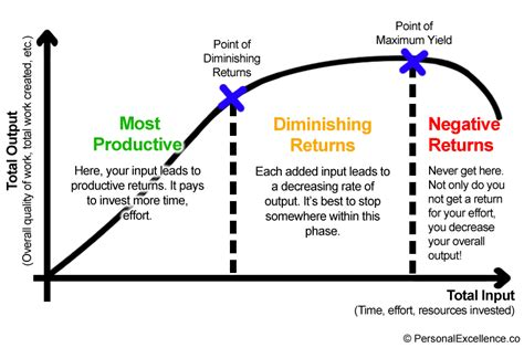 law of diminishing returns definition the law of diminishing returns applied the psychology