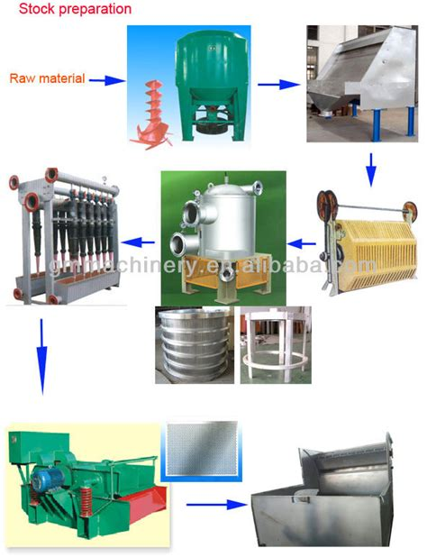 How To Make A Paper Mill - corrugated production line machine