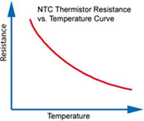 ntc resistor graph designing with thermistors