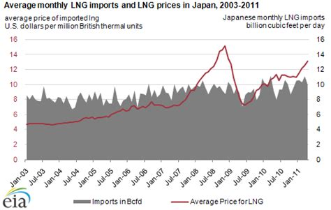 japanese power companies using more lng to generate