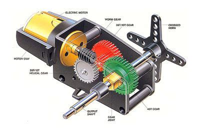 working principle of dc servo motor wk 13 output devices