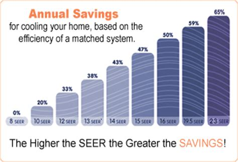 air conditioner seer rating tax credit advantages of 15 seer over 13 seer