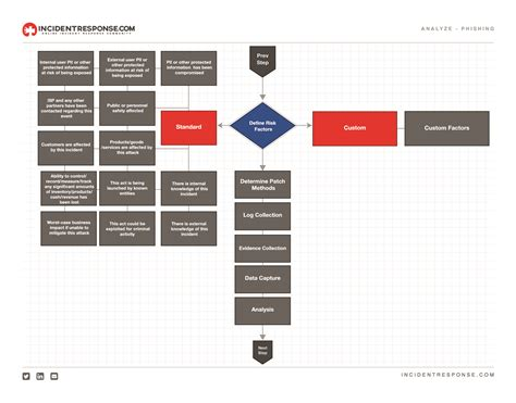 incident response plan template nist 100 incident response plan template nist the six