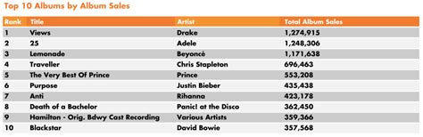 10 best songs top 10 songs and albums by sales and streams in us