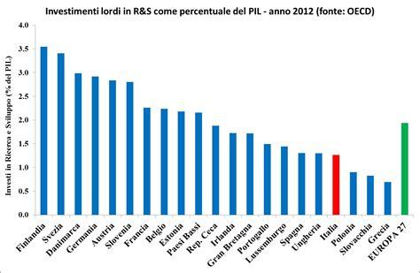 investimenti europea grecia anche la ricerca scientifica verso il blocco