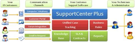 managed services help desk pricing msp customer support software supportcenter plus