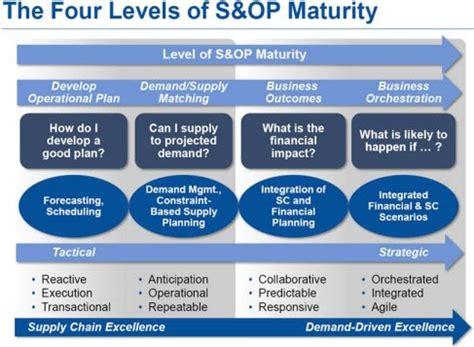 Supplier Shema Top By Hana s maturity model strategy maturity