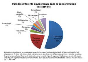 consommation moyenne d 233 lectricit 233