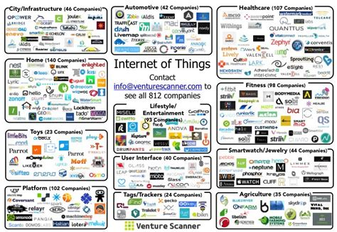 sense of the iot ecosystem venture scanner medium
