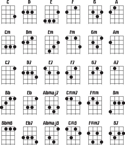 how to play guitar chords ukulele chords