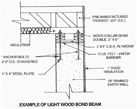 What Is A Section 10 Bond by New Mexico Earthen Building Code