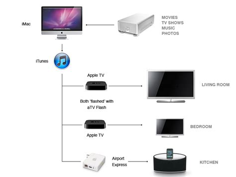 home network design apple backups networks and a digital home