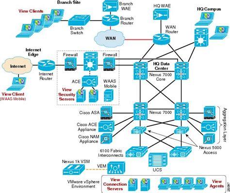 Design Network Diagram Cisco Solutions For A Vmware View 4 0 Environment Design